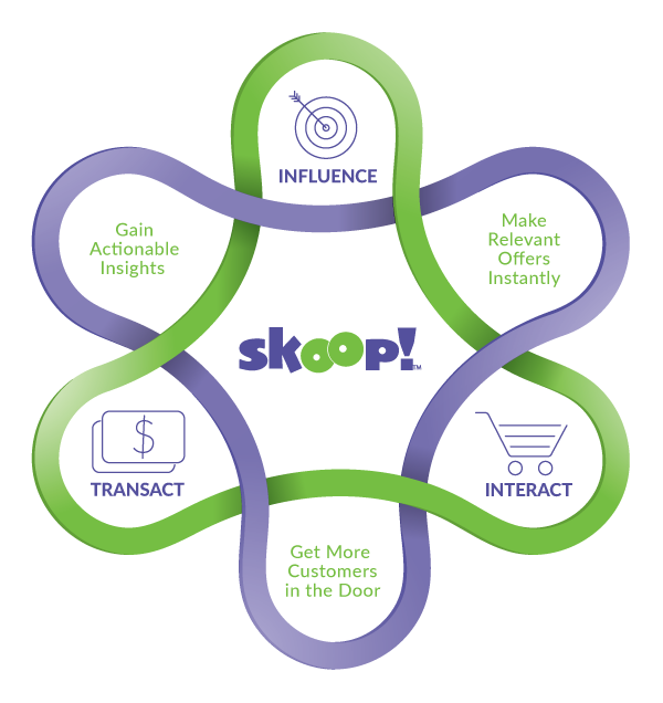 Skoop-Icon-Diagram